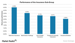 uploads/2015/11/Insurance-subgroup-performance1.png