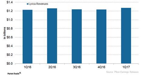 uploads/2017/07/Lyrica-revenues-1.png