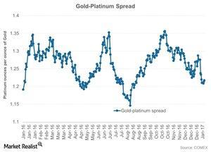 uploads///Gold Platinum Spread