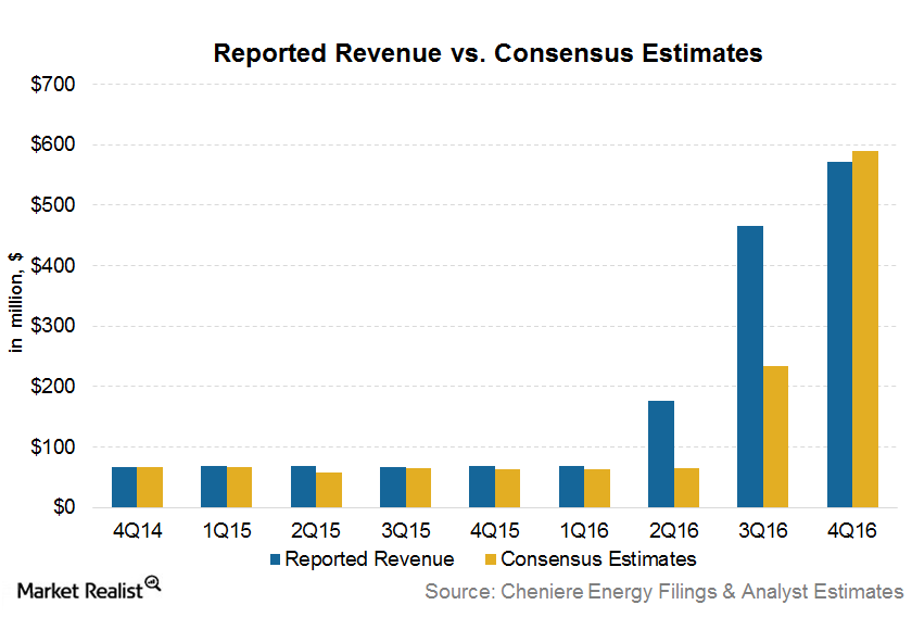 uploads///revenue estimates