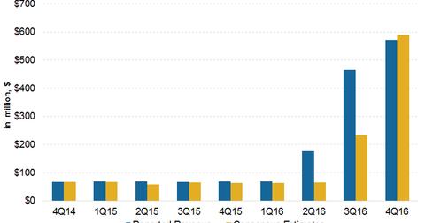 uploads/2017/03/revenue-estimates-1.png
