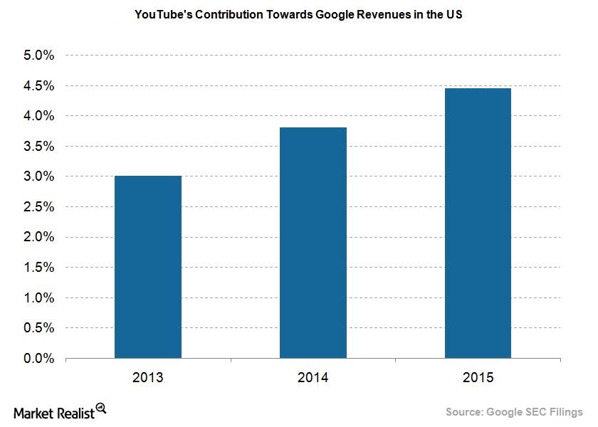 uploads///YouTube Revenue Contribution