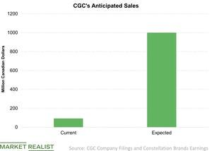 uploads///CGCs Anticipated Sales