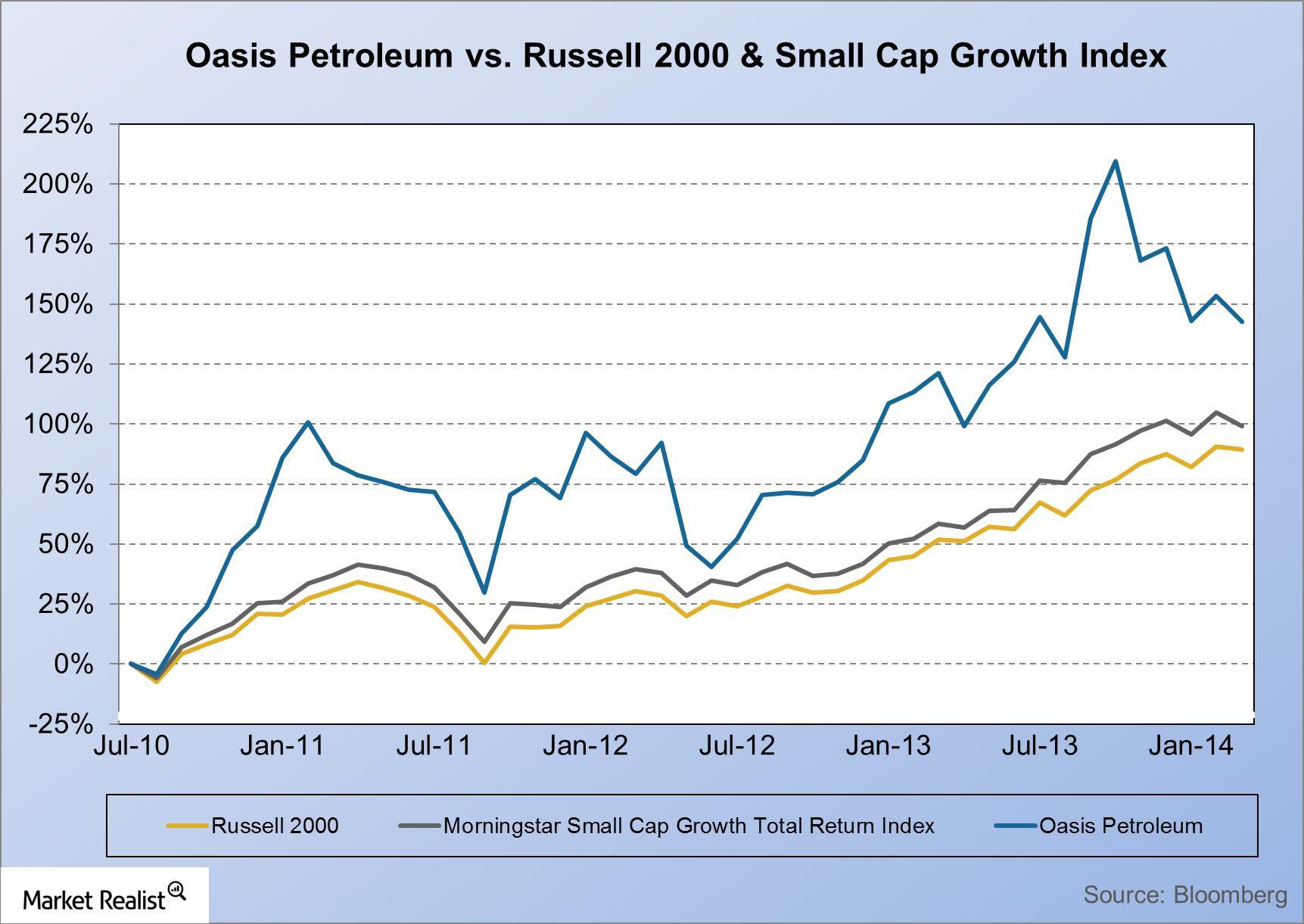 uploads///Oasis Petroleum vs Russell  Small Cap Growth Index