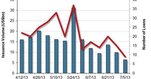 uploads/2013/07/US-Leveraged-Loan-Market-Volumes-2013-07-15.jpg