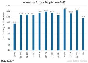 uploads///Indonesian Exports Drop in June
