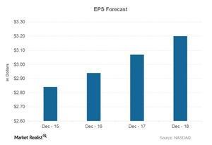 uploads///EPS Forecast