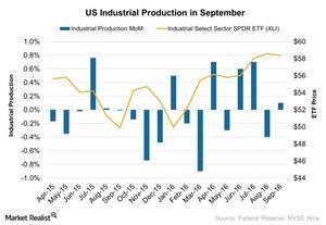 uploads///US Industrial Production in September