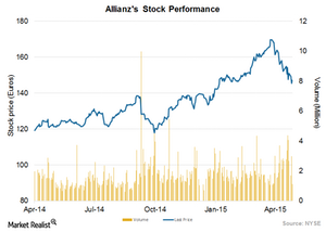 uploads///Stock performance