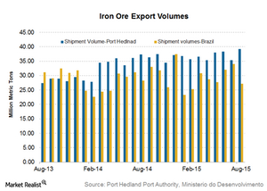 uploads/2015/09/Iron-ore-exports1.png