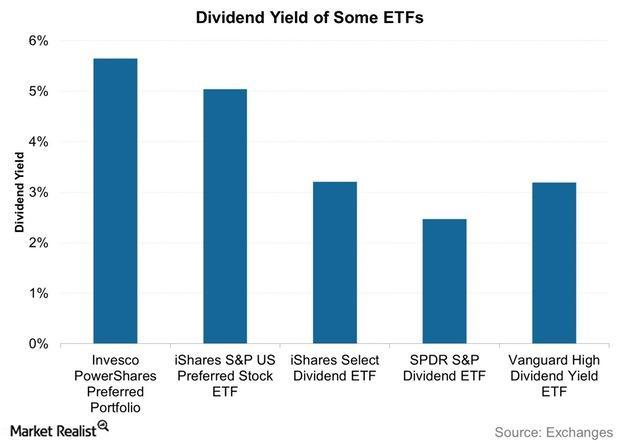 uploads///Dividend Yield of Some ETFs