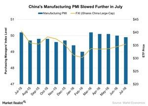 uploads///Chinas Manufacturing PMI Slowed Further in July