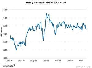 uploads/2017/12/Henry-Hub-Natural-Gas-Spot-Price-2017-12-17-1.jpg