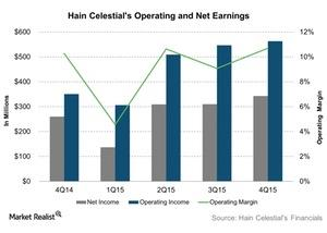 uploads///Hain Celestials Operating and Net Earnings
