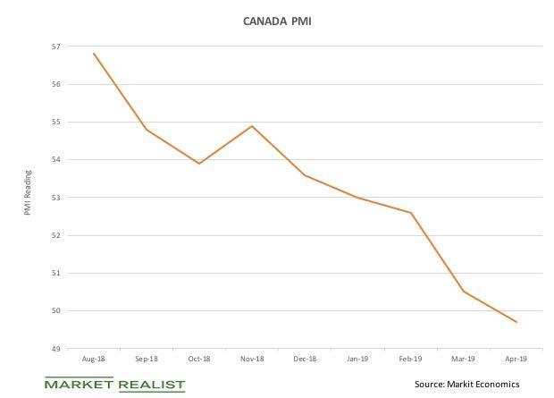 uploads///Canada PMI