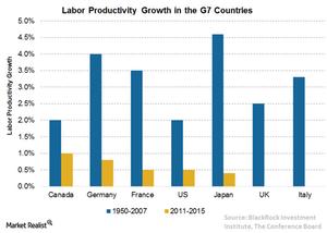 uploads/2016/06/4-Labor-productivity-1.png
