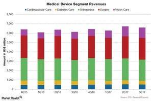 uploads/2018/01/Chart-005-Med-Dev-1.jpg