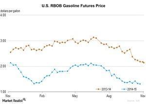uploads/2015/11/U.S.-RBOB-Gasoline-Futures-Price-2015-11-0411.jpg