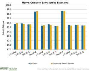uploads///M Sales Q