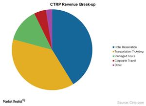 uploads///revenue break up