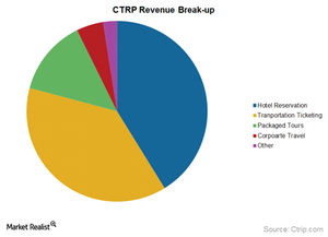 uploads/2015/12/revenue-break-up1.png
