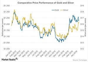 uploads/2016/04/Comparative-Price-Performance-of-Gold-and-Silver-2016-04-181.jpg