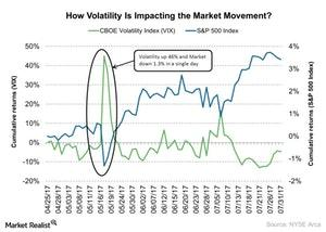 uploads/2017/08/How-Volatility-Is-Impacting-the-Market-Movement-2017-08-03-1.jpg
