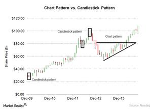 uploads/2014/12/candlestick-pattern11.png