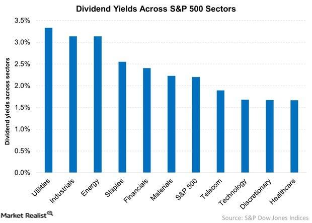 uploads///Dividend Yields Across SP  Sectors