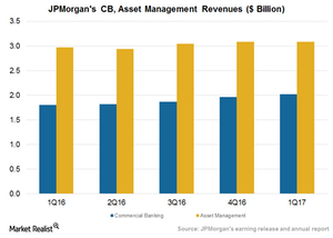 uploads/2017/04/CB-Asset-management-1.png