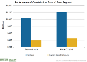 uploads/2019/01/STZ-Beer-Q3-1.png