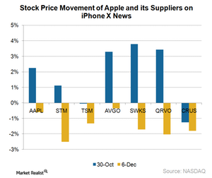 uploads/2017/12/A2_Semiconductors_AAPL_and-suppliers-stocks-react-to-iPhone-X-news-1.png