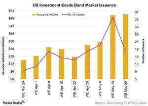 uploads/2016/05/US-Investment-Grade-Bond-Market-Issuance-2016-05-241.jpg