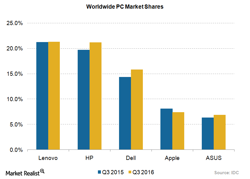 uploads///PC market shares