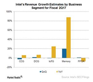uploads///A_Semiconductors_INTC_Revenue growth by buss seg Q