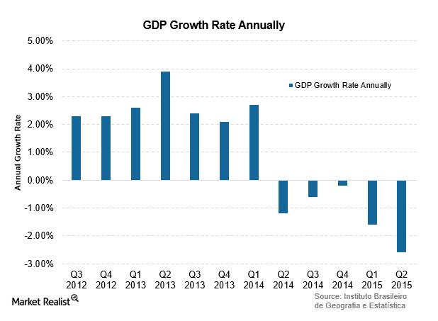 uploads///Brazil GDP Q