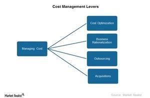 uploads///Cost management