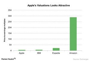 uploads///Apples Valuations Looks Attractive