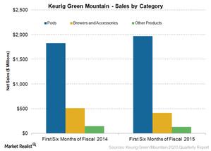 uploads/2015/07/six-months-sales1.png