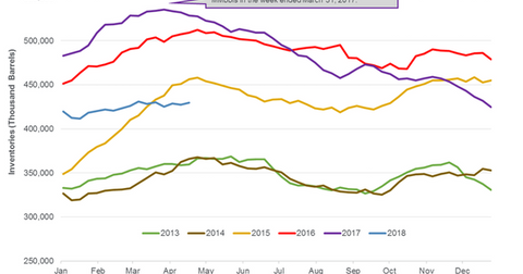 uploads/2018/04/US-crude-oil-inventories-3-1.png