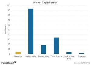 uploads/2015/03/Market-Capitalization-2015-03-2511.jpg