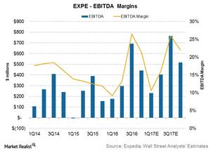 uploads/2017/02/Expedia-margins-1.png