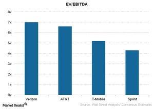 uploads///Telecom EV EBITDA