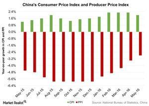 uploads/2016/06/Chinas-Consumer-Price-Index-and-Producer-Price-Index-2016-06-10-1.jpg
