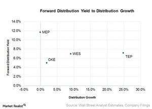 uploads/2016/09/forward-distribution-yield-to-distribution-growth-3-1.jpg