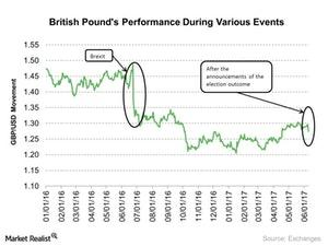 uploads/2017/06/British-Pounds-Performance-During-Various-Events-2017-06-26-1.jpg