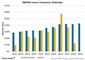 uploads///ebitda versus consensus estimates