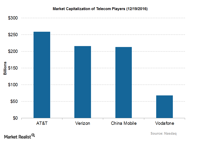 uploads///Vodafone Q Post Market Capitalization