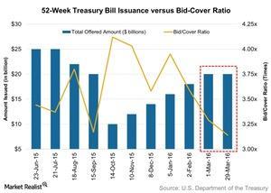 uploads/2016/04/52-Week-Treasury-Bill-Issuance-versus-Bid-Cover-Ratio-2016-04-031.jpg
