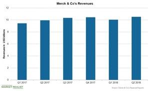 uploads///Chart  Merck